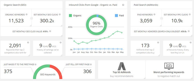 Nische #3 - Anbieter von IT-Lösungen - ein globaler Markt, die meisten Leute, die eine Website betreiben, benötigen diese. Es gibt 10 - 15, andere große Spieler in diesem Bereich. Dieses Unternehmen bietet auf 3,846-Keywords bei Google und gibt etwa $ 60,000 pro Monat aus.