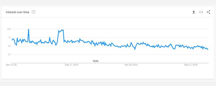 Trend perniagaan Hostgator.