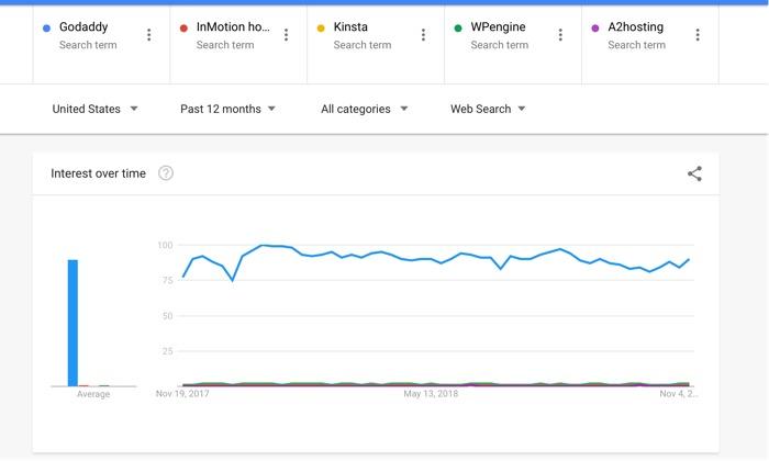 Popüler hosting şirketleri: InMotion, Kinsta, WPEngine ve A2Hosting ile GoDaddy hala önemli bir ipucunu tutuyor.