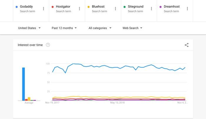 en popüler kim? GoDaddy, Google Eğilimler'deki arama talepleri açısından lider konumda.