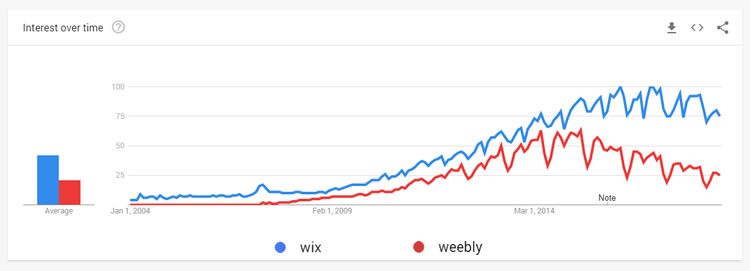 Porównaj Wix z Weebly - funkcje, ceny i zainteresowania wyszukiwania